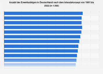 Erwerbstätige in Deutschland nach dem Inlandskonzept bis 2017