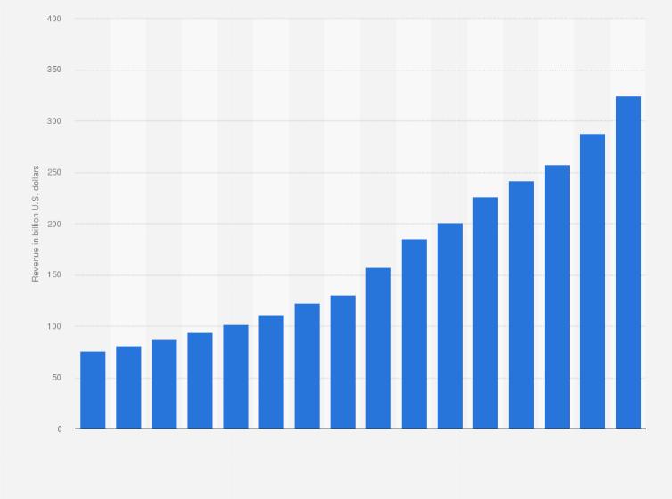 UnitedHealth Group: total revenue 2007-2018 | Statista
