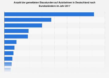 Staustunden auf deutschen Autobahnen nach Bundesländern 2017