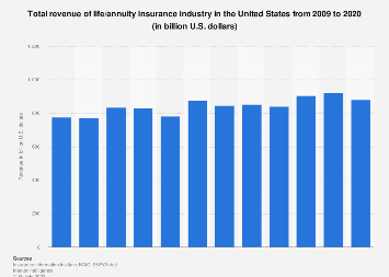 Total revenue of U.S. life and health insurance industry 2009-2017
