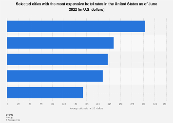 Most expensive cities for hotel rates in the U.S. 2017