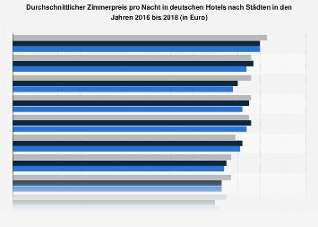 Durchschnittlicher Zimmerpreis pro Nacht in deutschen Hotels nach Städten bis 2017