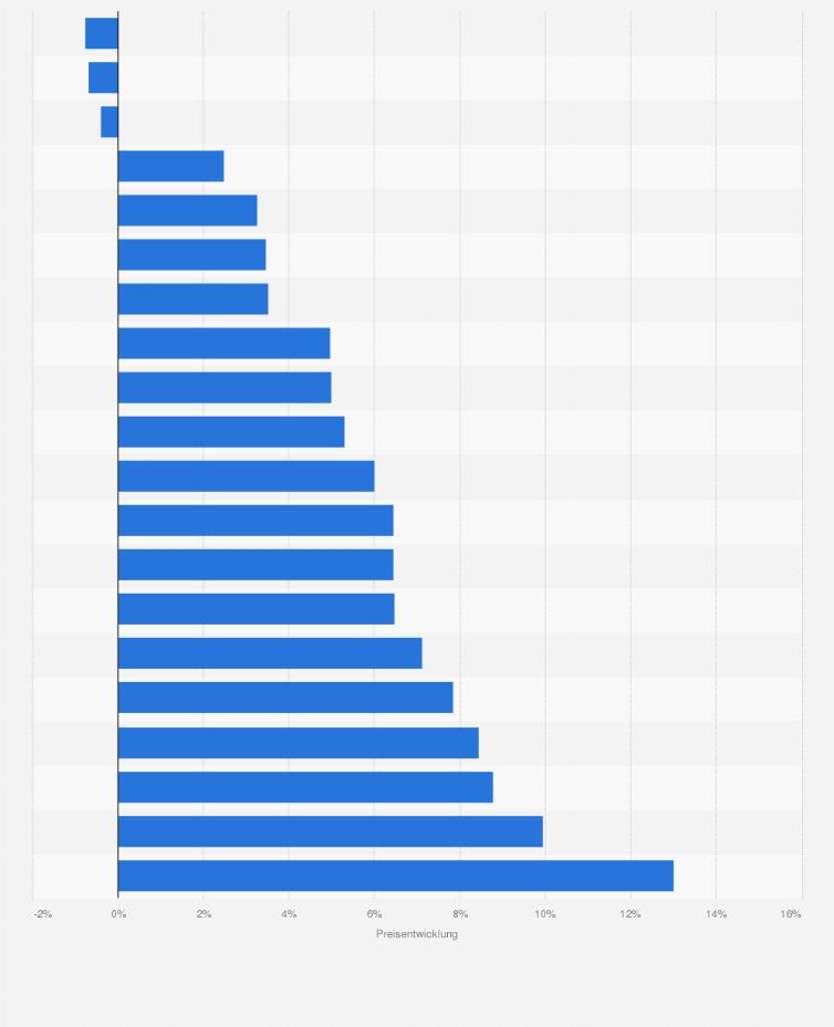 Preisentwicklung Hotelzimmer In Europa Statista