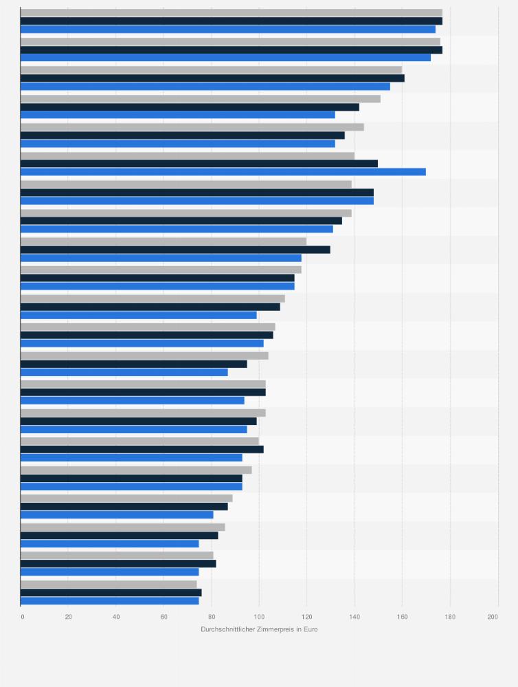 Zimmerpreis Hotels In Europaischen Stadten Bis 2018 Statista