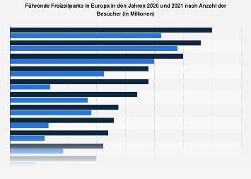 Beliebteste Freizeitparks in Europa nach Anzahl der Besucher bis 2017
