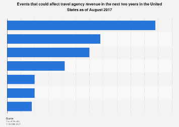 Events that may affect travel agency revenue in the next 2 years in the U.S. 2017