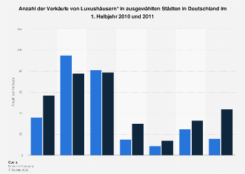 Luxushäuser - Anzahl der Kauffälle nach Städten 2011