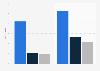 Absatz von Ultrabooks weltweit nach Hersteller bis 2013