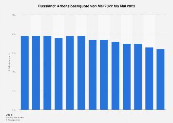 Arbeitslosenquote in Russland nach Monaten bis Juli 2019