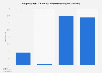 Prognose der DZ Bank zur Zinsentwicklung in 2018