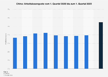 Arbeitslosenquote in China bis 1. Quartal 2018