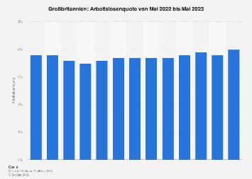 Arbeitslosenquote in Großbritannien nach Monaten bis Oktober 2018