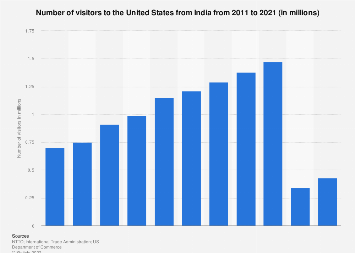 Number of visitors to the U.S. from India 2002-2022