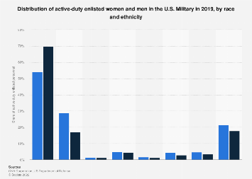 Distribution of race and ethnicity among the U.S. military 2016