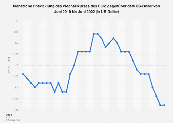 Wechselkurs - Euro gegenüber US-Dollar 2019 (Monatsdurchschnittswerte)