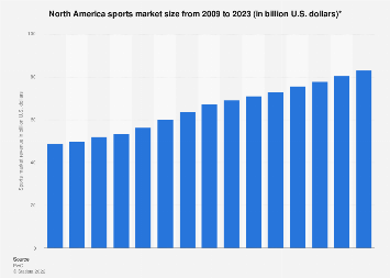 North American sports market size 2009-2021