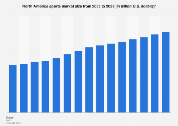 North American sports market size 2009-2022