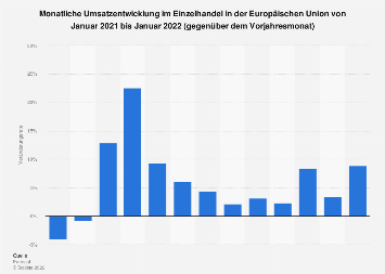 Umsatzentwicklung im Einzelhandel in der EU bis Februar 2018