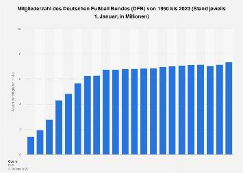 Deutscher Fußball Bund - Mitgliederzahl bis 2018