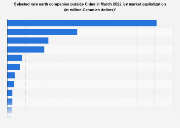Major rare earth companies outside China by market capitalization 2017