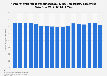 Number of employees in the U.S. property and casualty insurance industry 2005-2016