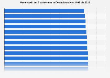 Gesamtzahl der Sportvereine in Deutschland bis 2018