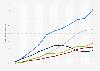 Digitaler Anteil am Umsatz der Musikindustrie im Ländervergleich bis 2014