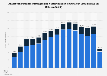 Automobilabsatz in China bis 2018