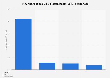 Pkw-Absatz in den BRIC-Staaten 2018