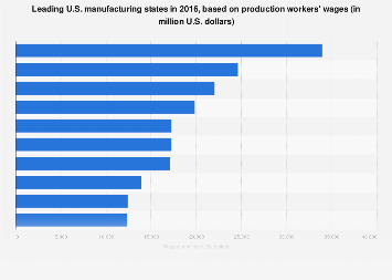 Production workers' wages in U.S. manufacturing 2016