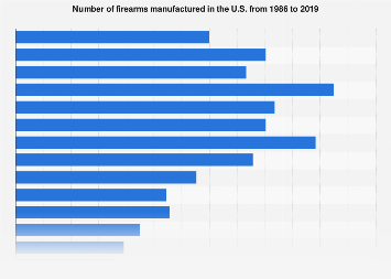 Number of firearms manufactured in the U.S. from 1986 to 2016