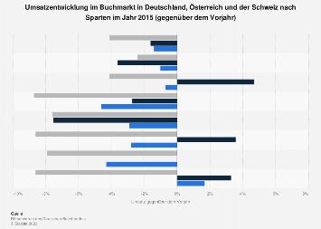 Umsatzentwicklung im Buchmarkt in Deutschland, Österreich und der Schweiz 2015