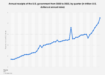 U.S. government - total receipts by quarter 2017