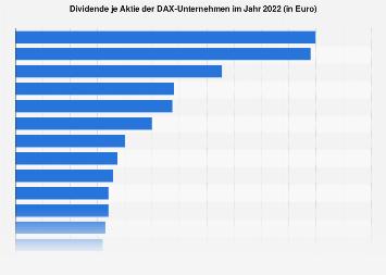 Dividende je Aktie der DAX-Unternehmen 2019