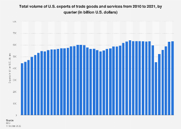 U.S. foreign trade - exports of trade goods and services by quarter 2010-2018