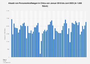 Automobilabsatz in China nach Monaten bis Dezember 2017