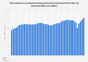 U.S. foreign trade - imports of trade goods and services by quarter
