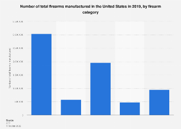 Number of total firearms manufactured in the U.S. in 2015, by firearm category