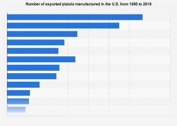 Number of exported pistols manufactured U.S. 1986-2017