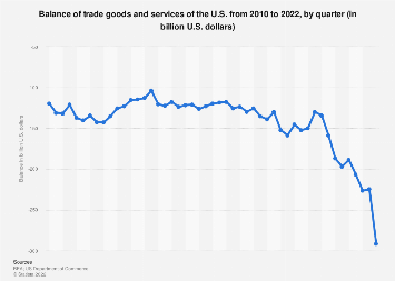 U.S. foreign trade - balance of trade goods and services by quarter 2010-2019