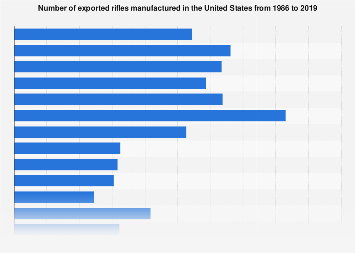 Number of exported rifles manufactured U.S. 1986-2017