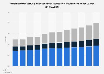 Preiszusammensetzung einer Schachtel Zigaretten in Deutschland 2018