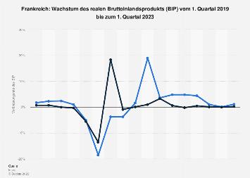 Wachstum des Bruttoinlandsprodukts (BIP) in Frankreich bis 2. Quartal 2019
