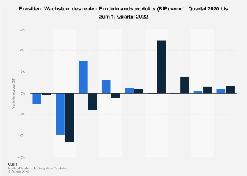 Wachstum des Bruttoinlandsprodukts (BIP) in Brasilien bis 2. Quartal 2019
