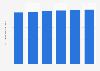 Prognose der Werbeinvestitionen in Dänemark bis 2018