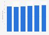 Prognose der Werbeinvestitionen in Finnland bis 2018