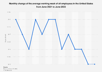 Average working week in the U.S. - monthly average of all employees March 2019