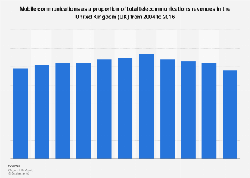 Mobile communications: percentage of total telecommunications revenues in the UK