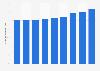 Anteil des Mobilfunks am Telekommunikationsumsatz in Deutschland bis 2014