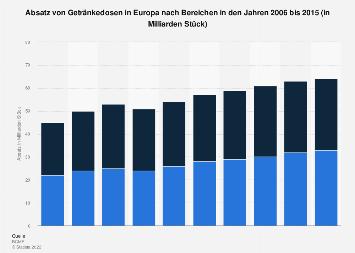 Absatz von Getränkedosen in Europa nach Bereichen bis 2015